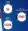 وزارة الصحة : تسجيل 1197 إصابة جديدة بكورونا و 56 حالة وفاة
