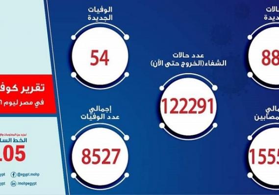 الصحة : تسجيل 887 حالة إيجابية جديدة بفيروس كورونا .. و 54 حالة وفاة