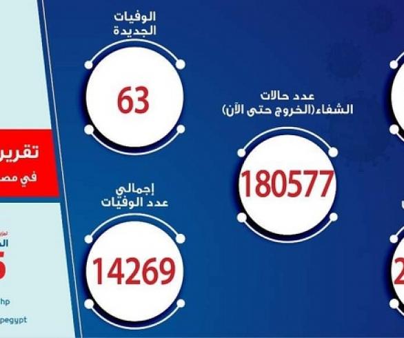 الصحة : تسجيل 1203 حالات إيجابية جديدة بفيروس كورونا ..و 63 حالة وفاة
