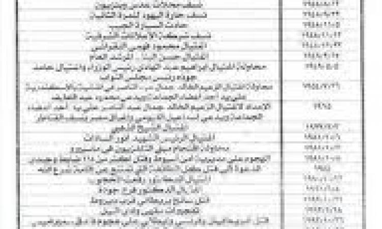 """مصدر أمنى """" اللواء محمد سعيد كان على قائمة إغتيالات نشرتها الجماعة من قبل"""