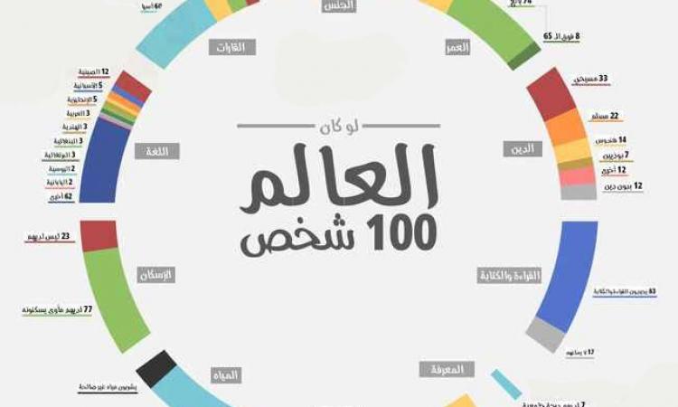 ماذا لو سكن العالم 100 شخص فقط ؟!
