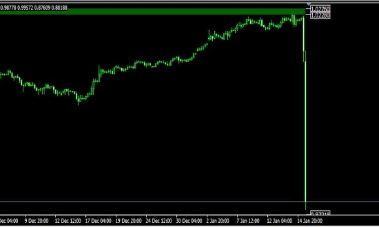 """رعب بالبورصة .. بعد إنهاء """"المركزى السويسرى"""" سقف العملات وخفض معدل الفائدة"""