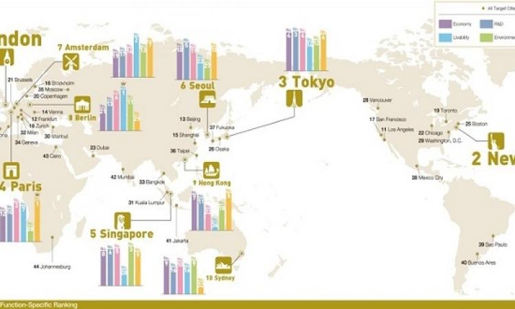 لندن ونيويورك وطوكيو يحافظون على صدارة قائمة المدن الأكثر جاذبية فى العالم