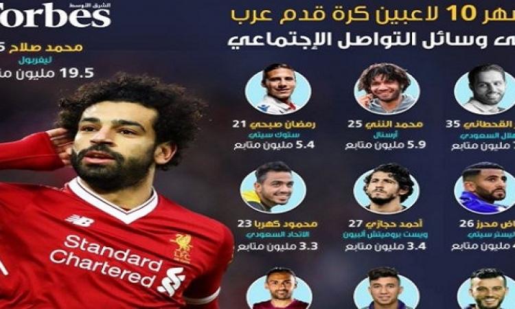 """""""فوربس"""" تعلن أشهر 10 لاعبين عرب على السوشيال ميديا.. وصلاح فى الصدارة"""