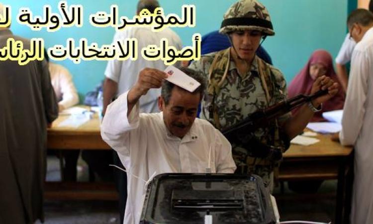 تابع لحظة بلحظة.. المؤشرات الأولية لنتائج فرز أصوات الانتخابات الرئاسية