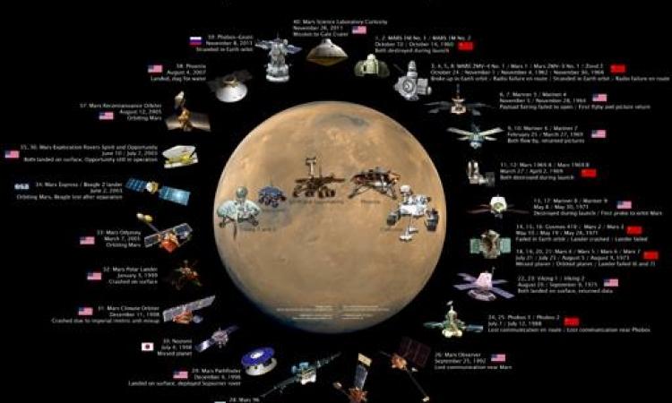 """""""ناسا"""" تنظم حركة المرور حول المريخ.. هو بقا زحمة أوى كدا!!"""
