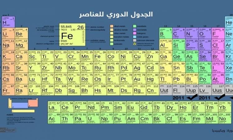 الاعلان رسمياً عن اكتمال الجدول الدورى للعناصر الكيماوية