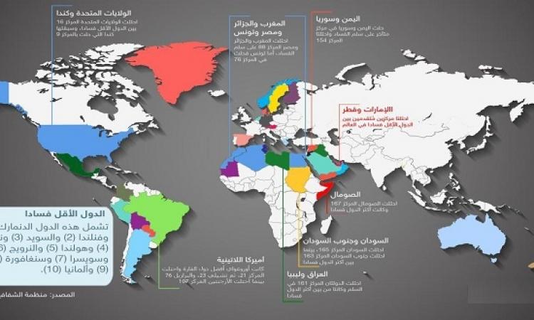 قائمة البلدان الأكثر فساداً : 6 دول عربية فى الصدارة !!