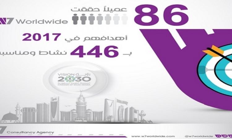 86 شركة تحققت أهدافها في 2017 عبر W7Worldwide