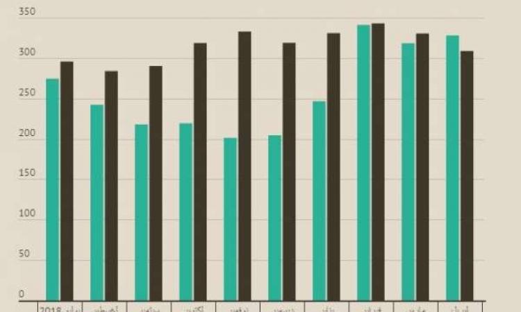 صافي الأصول الأجنبية بالبنوك يحقق فائضا للمرة الأولى منذ يوليو