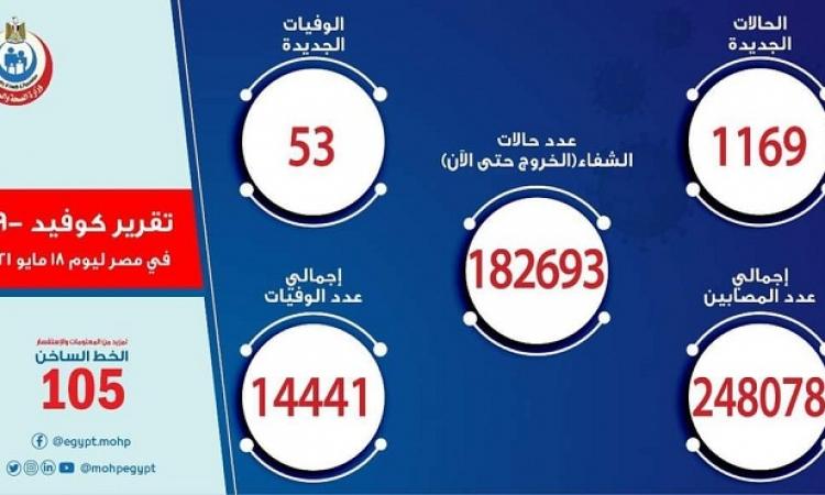 الصحة : تسجيل 1169 إصابة جديدة بكورونا و53 حالة وفاة