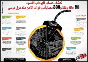 انفوجرافيك التفجيرات