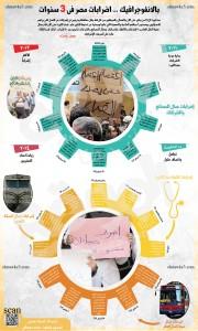إضرابات مصر