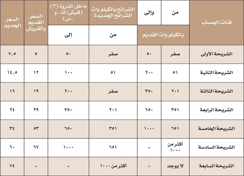 جدول اسعار الكهرباء
