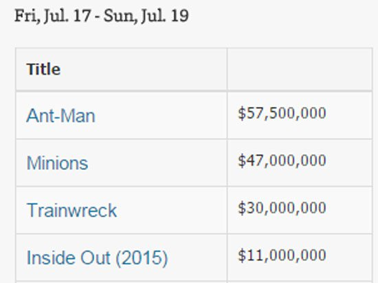 ايرادات السينما الامريكية
