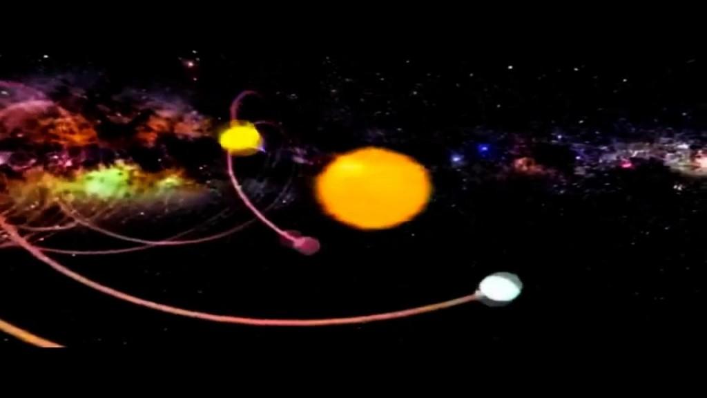 حركة الكواكب حول الشمي
