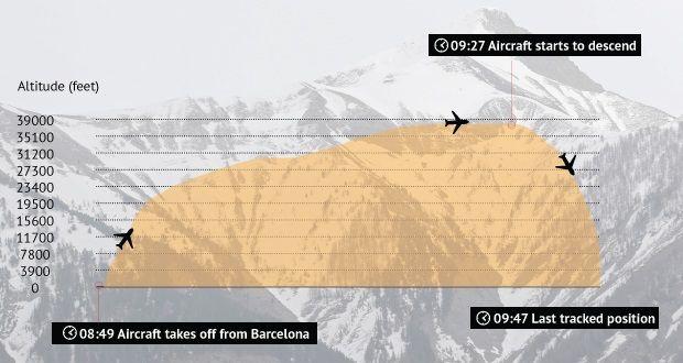 عطل طائرة