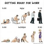 الفوارق بين الرجل و المرأة  - مدة الاستعداد للذهاب للعمل