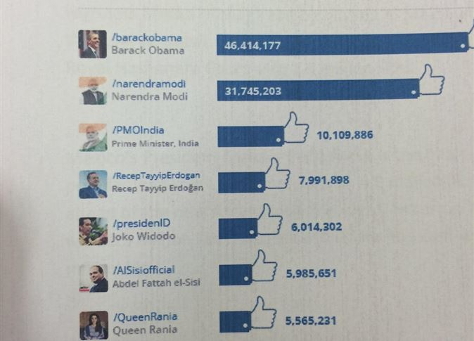 ترتيب صفحة السيسى على الفيس بوك عالميا