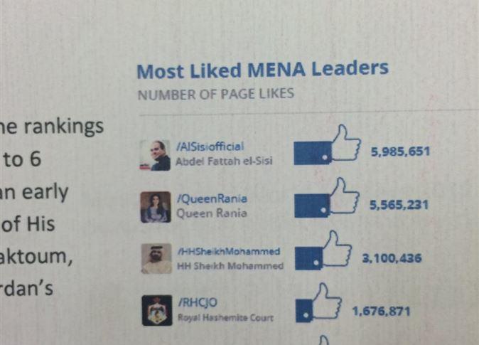 ترتيب صفحة السيسى على الفيس بوك فى الشرق الاوسط