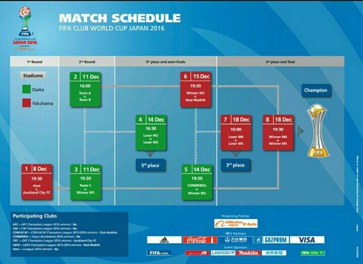 جدول كأس العالم للأندية