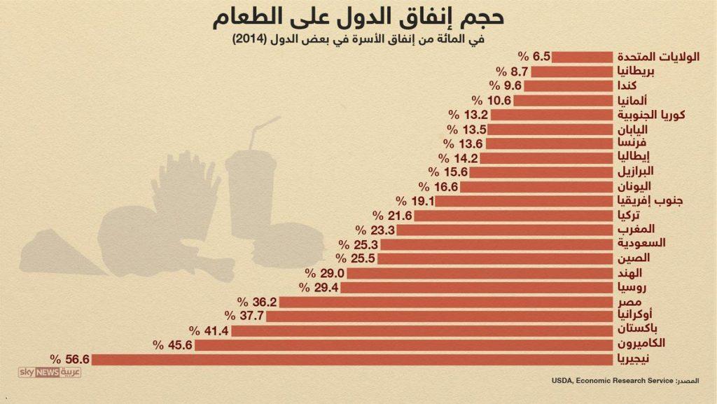 حجم انفاق الدول على الطعام
