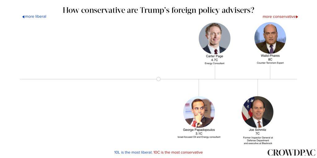 قائمة مستشارى ترامب ويتصدرها وليد فارس