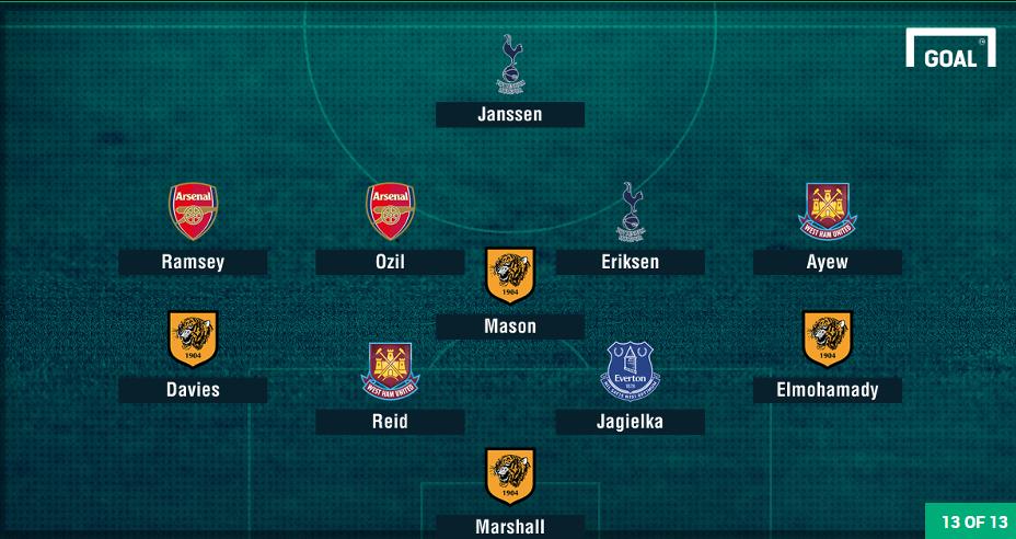 تشكيلة اسوء لاعبي الدوري الانجليزي